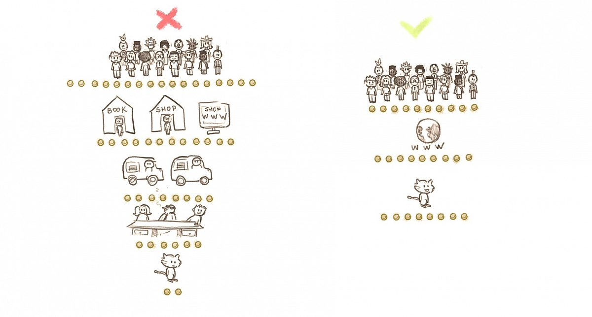 Diagram: on the left-hand side, Carrot is losing money with many middle-men. On the right-hand side, the result is more balanced.